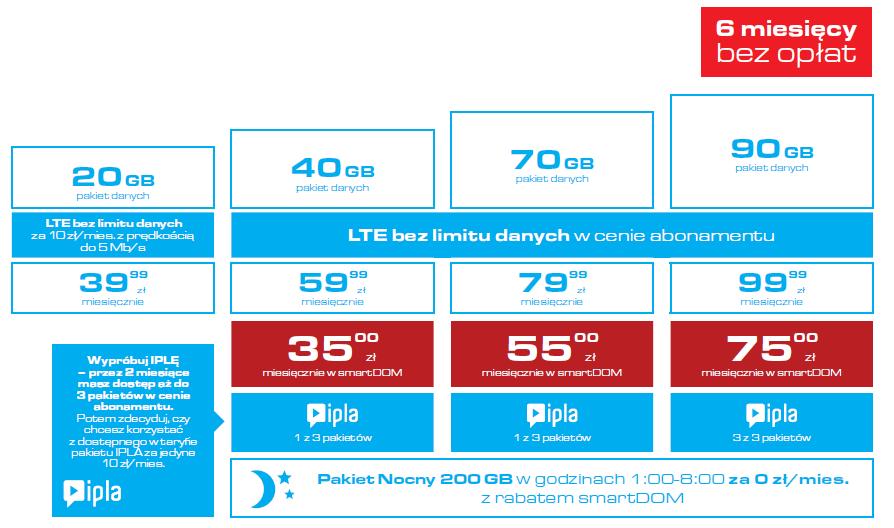 Cyfrowy Polsat LTE